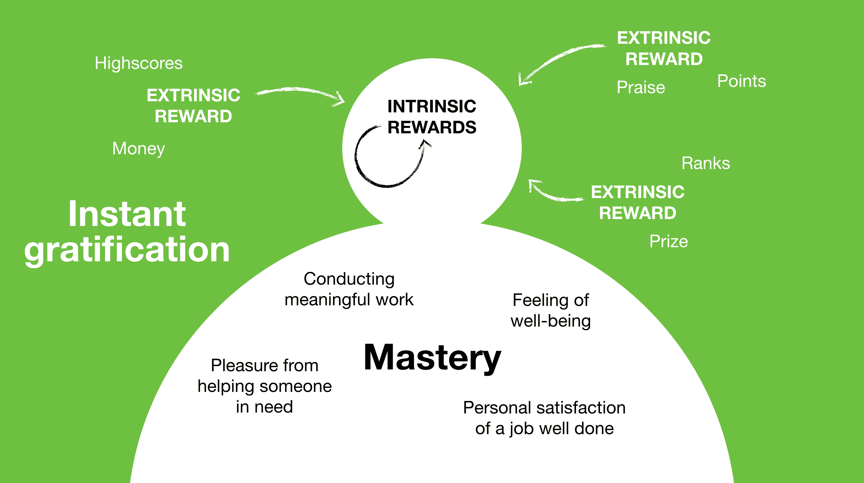 intrinsic vs extrinsic motivation in the